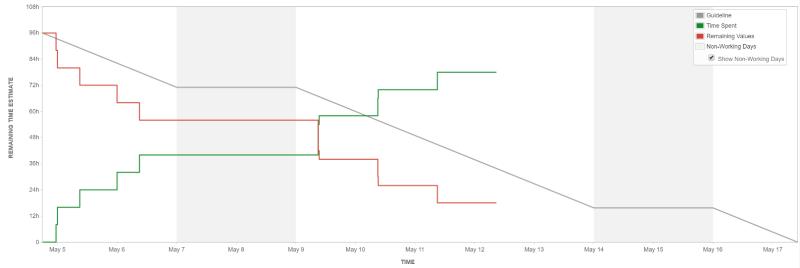 Agile Release Chart