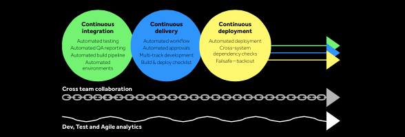 Continuous deployment of changes DevOps for SAP