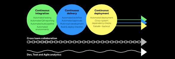 Continuous deployment of changes DevOps for SAP