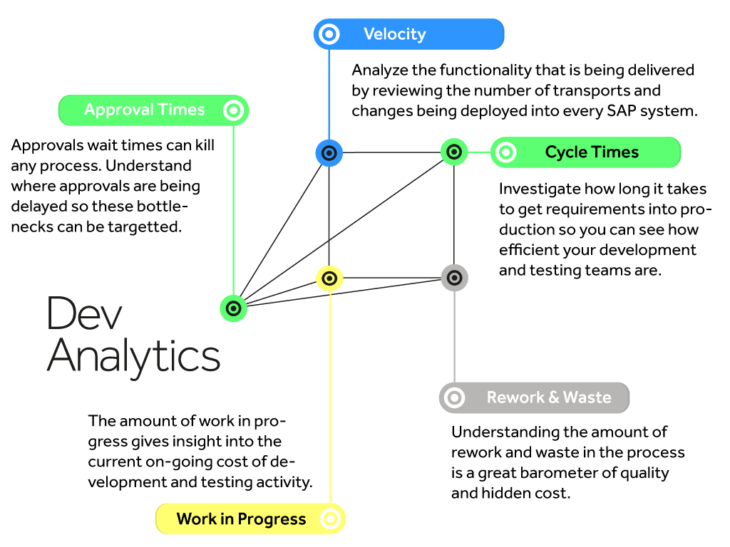 Dev Analytics gives a deep insight into SAP development and change processes