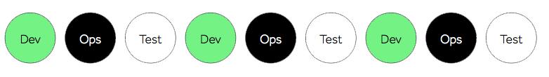 DevOps for SAP