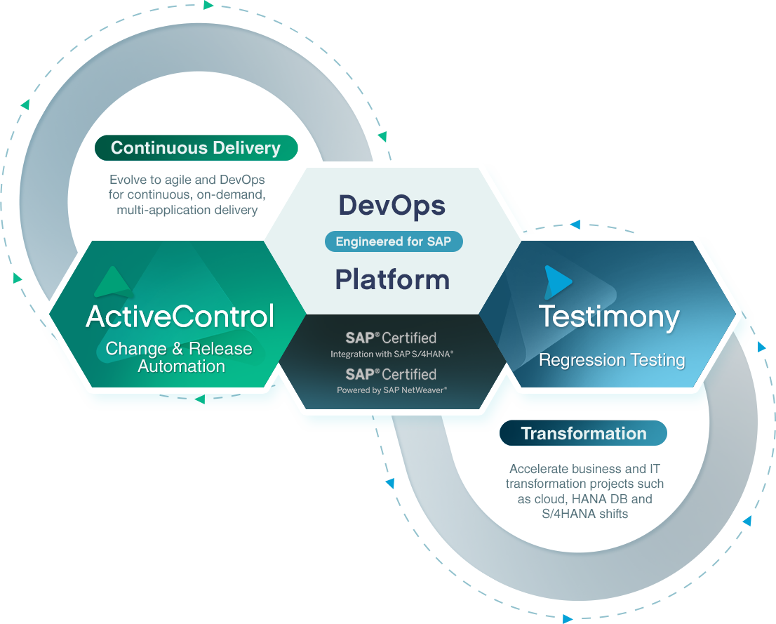 basis devops for sap platform diagram