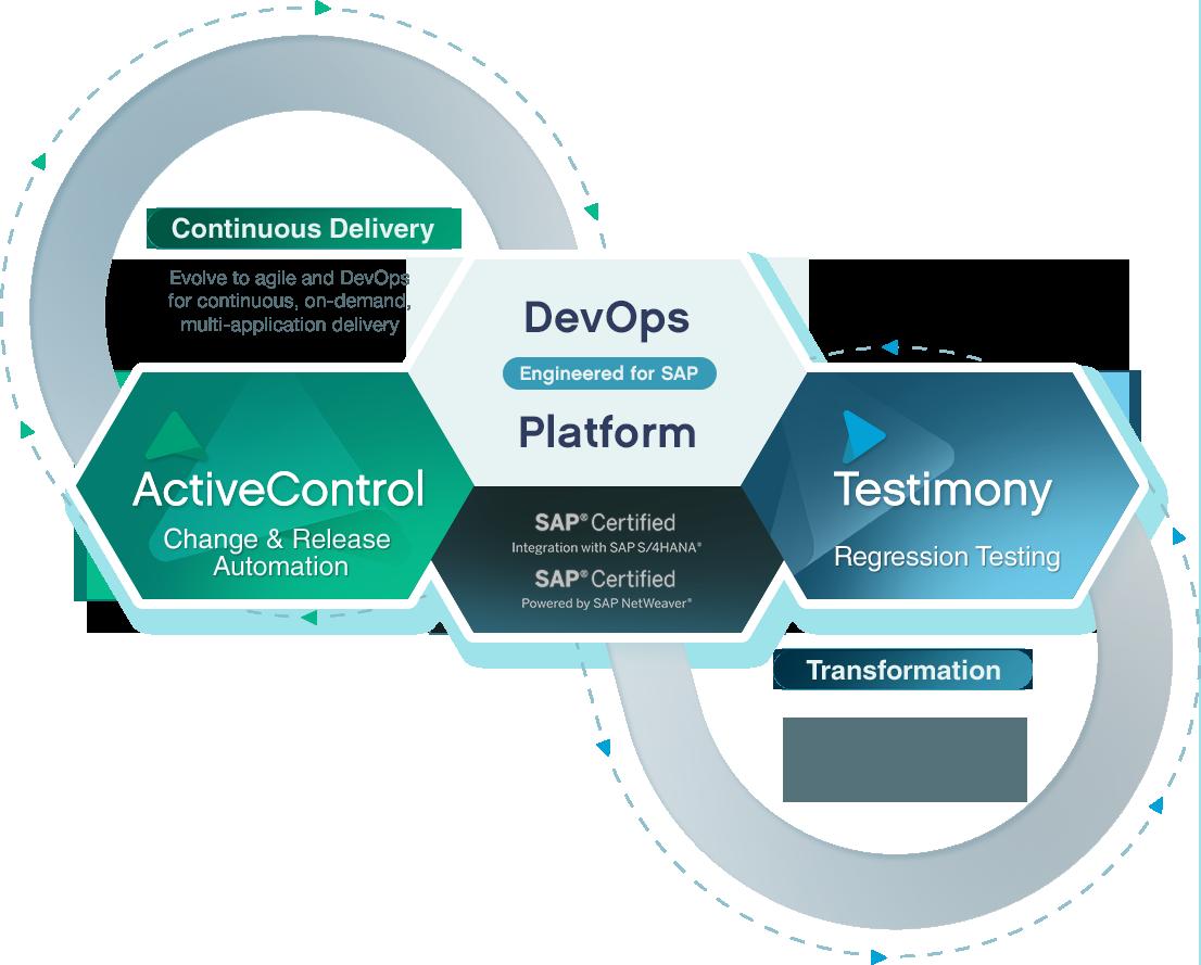 DevOps and Testing for SAP - Basis Technologies