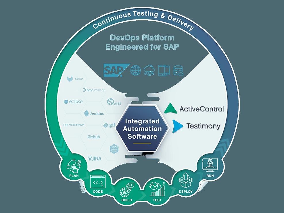 ActiveControl - Basis Technologies