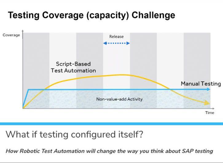 what if testing configured itself webinar