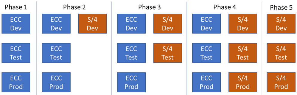 planning the s4hana landscape