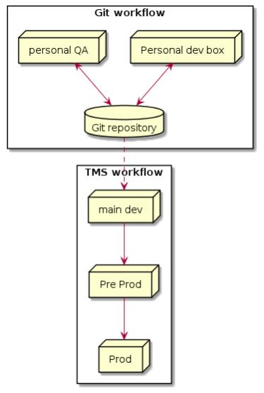 abap git workflow