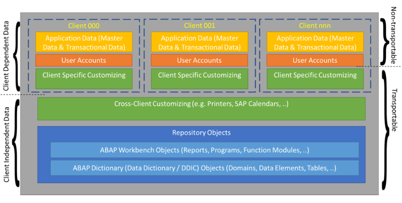 sap data clients table