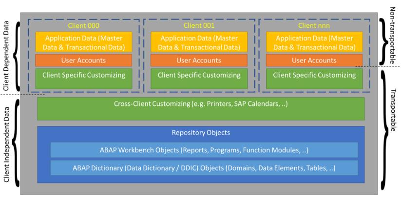 sap data clients table