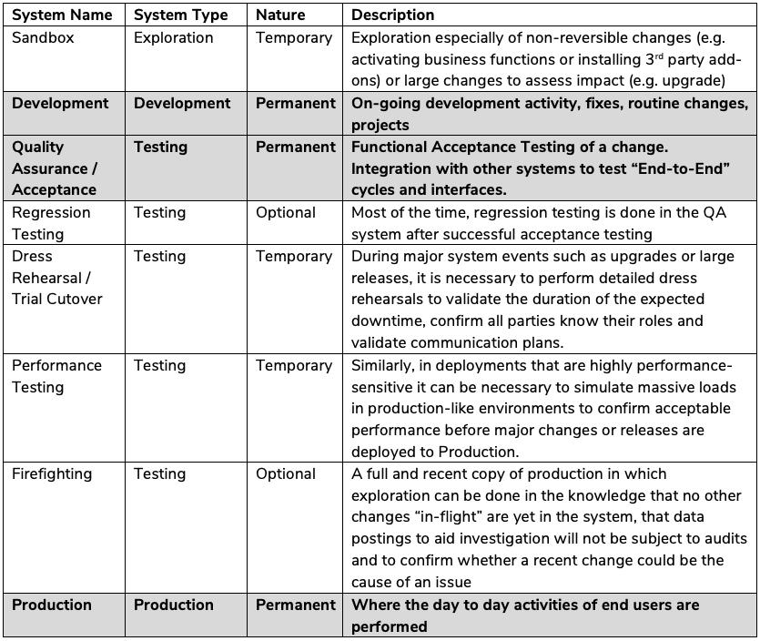 sap landscape systems table