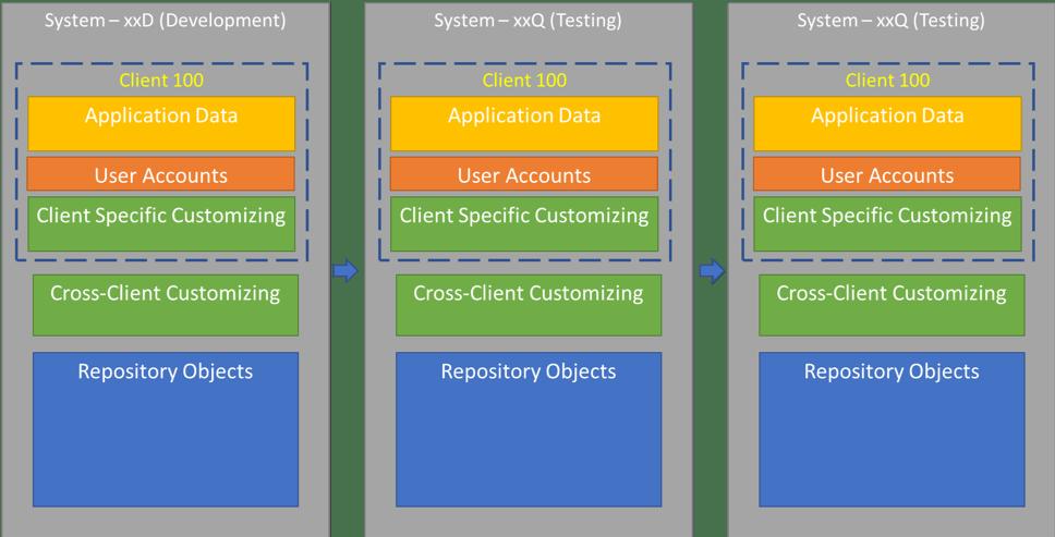 sap system landscape table