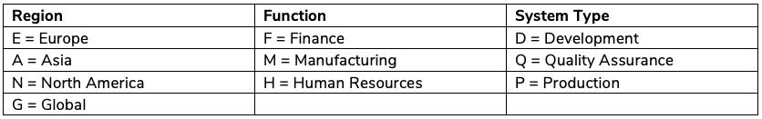 sap system naming table