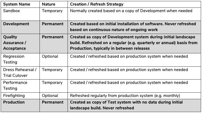 sap system refresh table