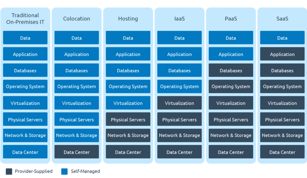 IaaS vs SaaS vs PaaS table